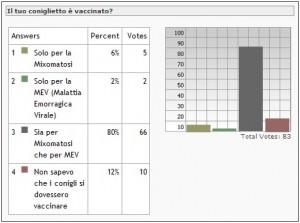 risultati sondaggio di Aprile 2012: il tuo coniglietto è vaccinato?