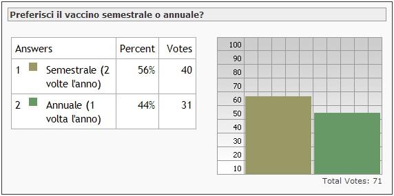 grafico sondaggio di maggio 2012: preferisci il vaccino semestrale o annuale?